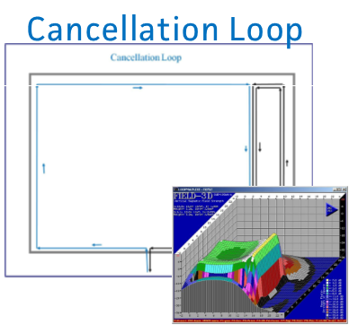 Cancellation Loop