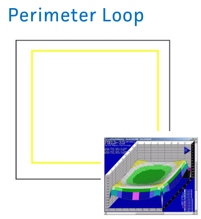 Perimeter Loop Performance